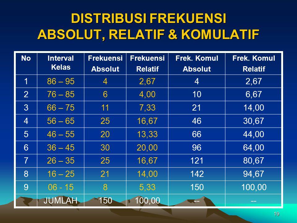 19 DISTRIBUSI FREKUENSI ABSOLUT, RELATIF & KOMULATIF NoInterval Kelas Frekuensi Absolut Frekuensi Relatif Frek. Komul Absolut Frek. Komul Relatif 186