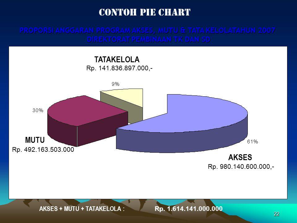 22 PROPORSI ANGGARAN PROGRAM AKSES, MUTU & TATA KELOLATAHUN 2007 DIREKTORAT PEMBINAAN TK DAN SD Rp. 1.614.141.000.000 AKSES + MUTU + TATAKELOLA : Rp.