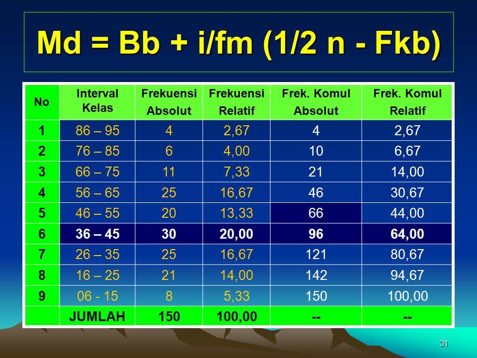 31 Md = Bb + i/fm (1/2 n - Fkb) No Interval Kelas Frekuensi Absolut Frekuensi Relatif Frek. Komul Absolut Frek. Komul Relatif 186 – 9542,674 276 – 856
