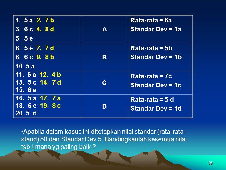 36 1. 5 a 2. 7 b 3. 6 c 4. 8 d 5. 5 e A Rata-rata = 6a Standar Dev = 1a 6. 5 e 7. 7 d 8. 6 c 9. 8 b 10. 5 a B Rata-rata = 5b Standar Dev = 1b 11. 6 a