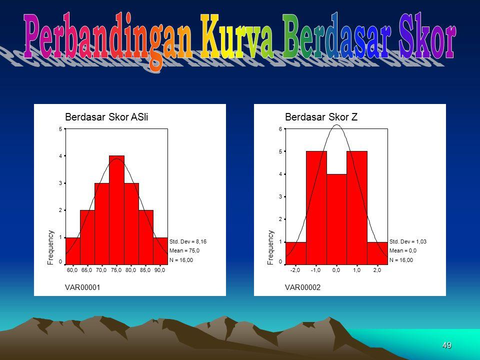 49 VAR00001 90,085,080,075,070,065,060,0 Berdasar Skor ASli Frequency 5 4 3 2 1 0 Std. Dev = 8,16 Mean = 75,0 N = 16,00 VAR00002 2,01,00,0-1,0-2,0 Ber
