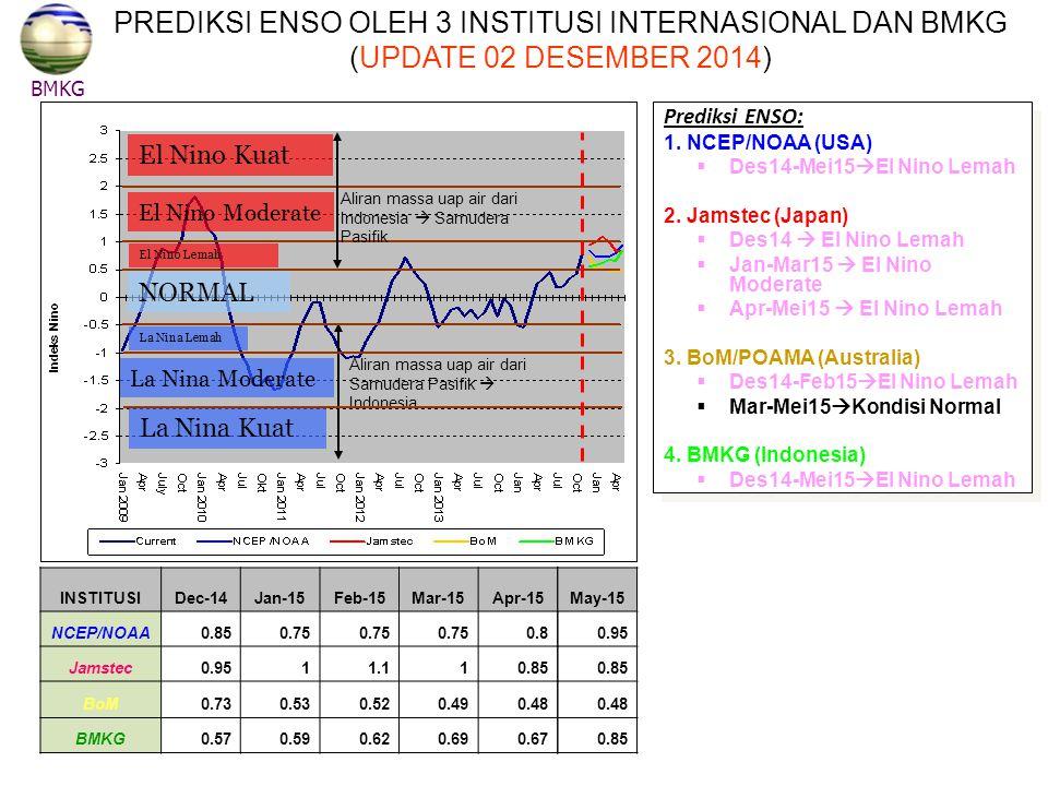 NORMAL El Nino Kuat El Nino Moderate El Nino Lemah La Nina Lemah La Nina Moderate La Nina Kuat Aliran massa uap air dari Indonesia  Samudera Pasifik Aliran massa uap air dari Samudera Pasifik  Indonesia BMKG PREDIKSI ENSO OLEH 3 INSTITUSI INTERNASIONAL DAN BMKG (UPDATE 02 DESEMBER 2014) INSTITUSIDec-14Jan-15Feb-15Mar-15Apr-15 NCEP/NOAA0.850.75 0.8 Jamstec0.9511.110.85 BoM0.730.530.520.490.48 BMKG0.570.590.620.690.67 Prediksi ENSO: 1.