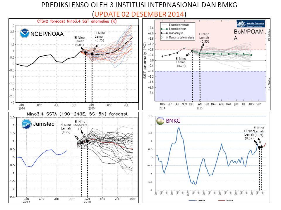 NCEP/NOAA Jamstec El Nino Lemah (0.57) El Nino Lemah (0.59) PREDIKSI ENSO OLEH 3 INSTITUSI INTERNASIONAL DAN BMKG (UPDATE 02 DESEMBER 2014) BoM/POAM A BMKG El Nino Lemah (0.95) El Nino Lemah (0.53) El Nino Lemah (0.75) El Nino Moderate (1) El Nino Lemah (0.85) El Nino Lemah (0.73) Jamstec NCEP/NOAA