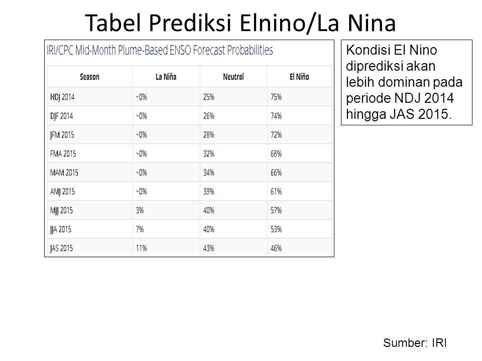 Tabel Prediksi Elnino/La Nina Sumber: IRI Kondisi El Nino diprediksi akan lebih dominan pada periode NDJ 2014 hingga JAS 2015.