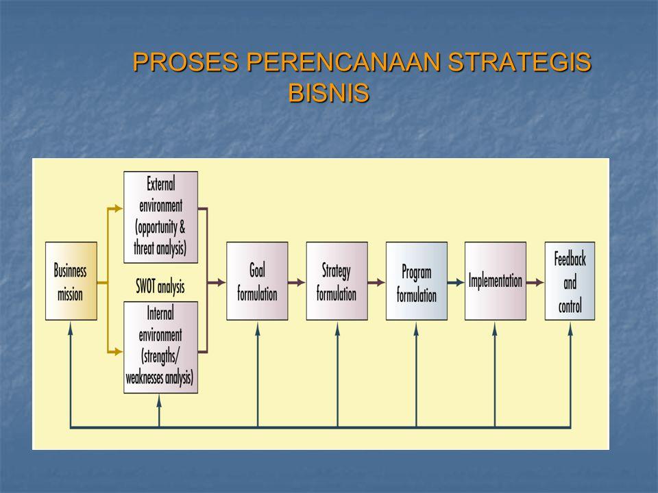 3.Proses Manajemen Pemasaran a. Menganalisis peluang-peluang pasar a.