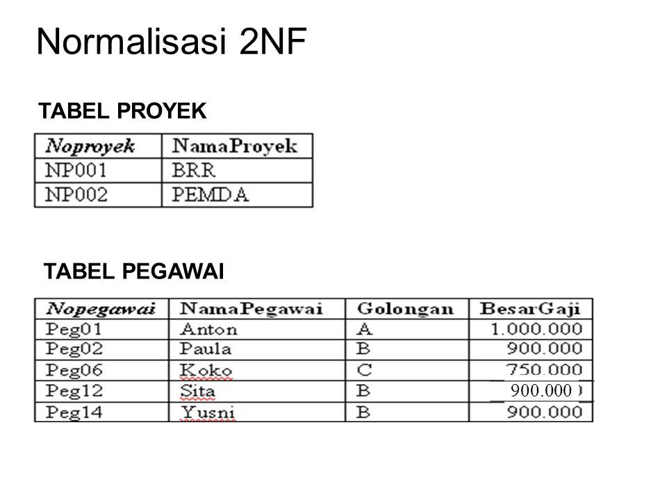 Normalisasi 2NF TABEL PROYEK TABEL PEGAWAI 900.000