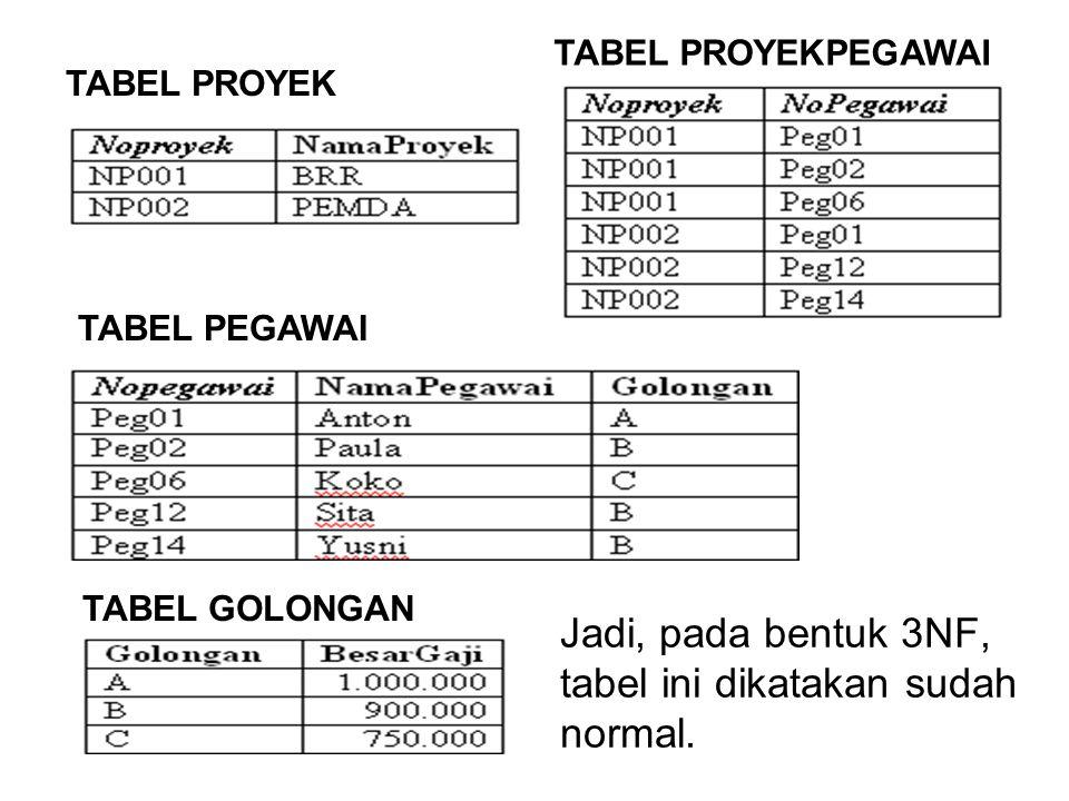 TABEL PROYEK TABEL PEGAWAI TABEL GOLONGAN TABEL PROYEKPEGAWAI Jadi, pada bentuk 3NF, tabel ini dikatakan sudah normal.