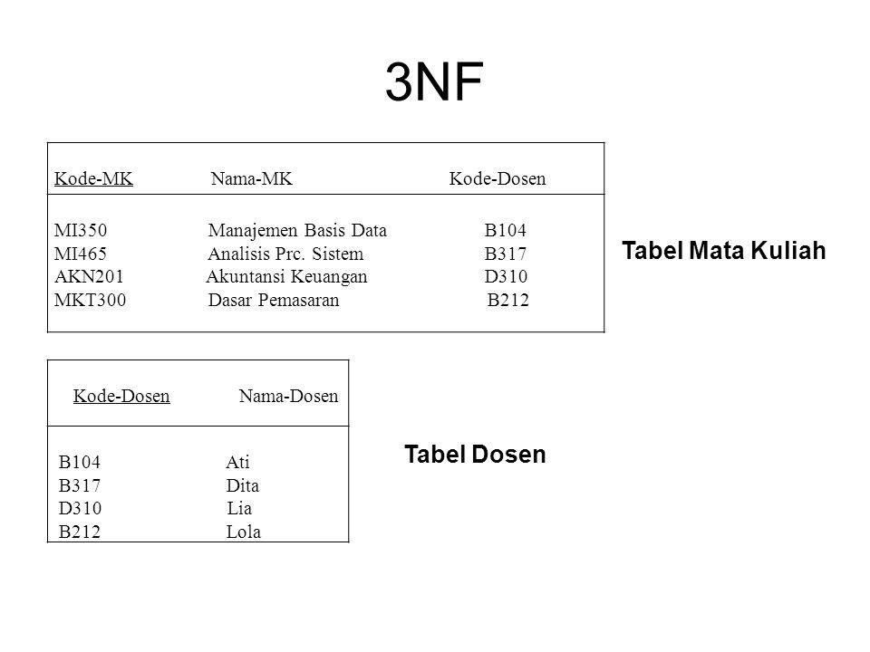 3NF Kode-MK Nama-MK Kode-Dosen MI350 Manajemen Basis Data B104 MI465 Analisis Prc. Sistem B317 AKN201 Akuntansi Keuangan D310 MKT300 Dasar Pemasaran B