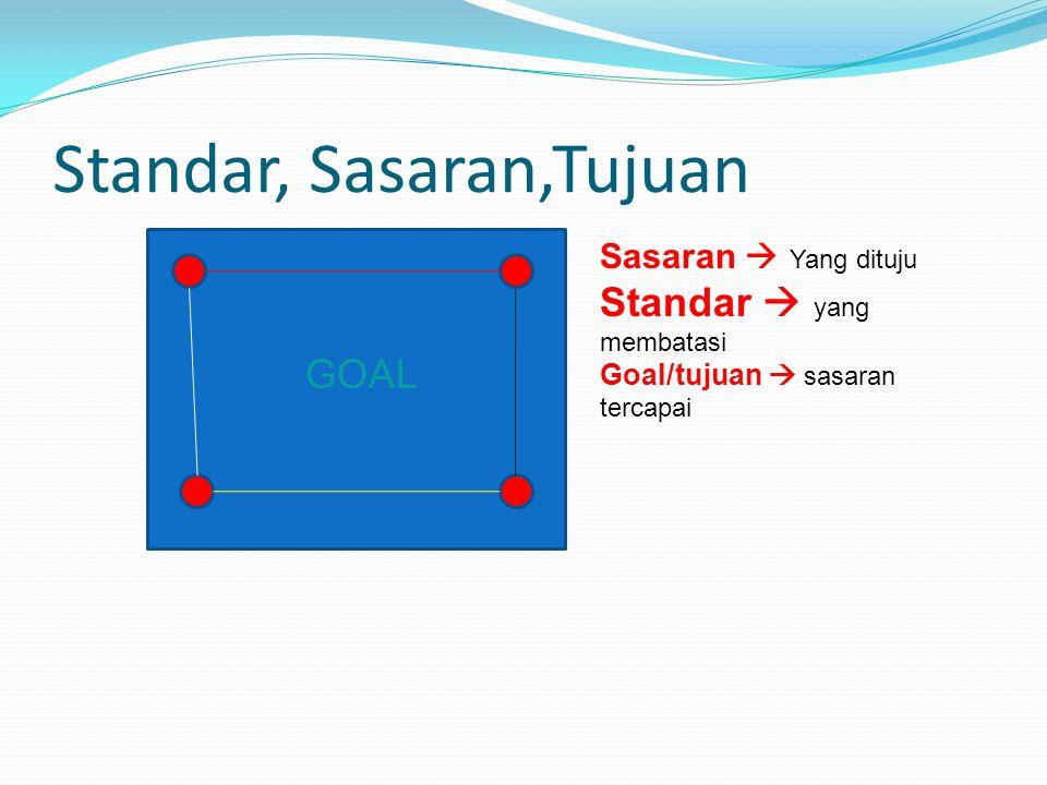 Penyiapan SPM Sistem Penjaminan Mutu  Komitmen Komitmen  Standar, sasaran dan Tujuan yang disepakati
