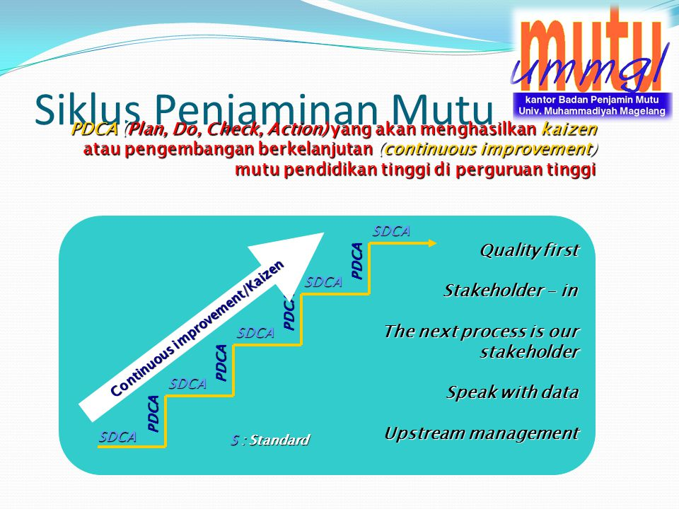 Siklus Penjaminan Mutu PDCA (Plan, Do, Check, Action) yang akan menghasilkan kaizen atau pengembangan berkelanjutan (continuous improvement) mutu pendidikan tinggi di perguruan tinggi SDCA SDCA SDCA SDCA PDCA PDCA PDCA PDCA SDCA S : Standard Quality first Stakeholder - in The next process is our stakeholder Speak with data Upstream management Continuous improvement/Kaizen