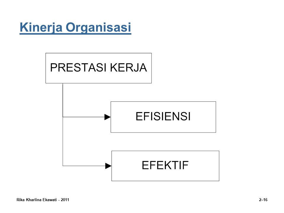 Rika Kharlina Ekawati - 20112–16 Kinerja Organisasi
