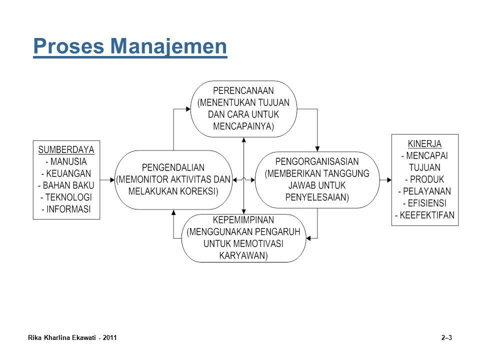 Rika Kharlina Ekawati - 20112–4 Fungsi-fungsi Manajemen Perencanaan Fungsi manajemen yang berhubungan dengan penentuan tujuan yang ingin diraih oleh organisasi dan penetapan tugas dan alokasi sumberdaya untuk mencapai tujuan tersebut