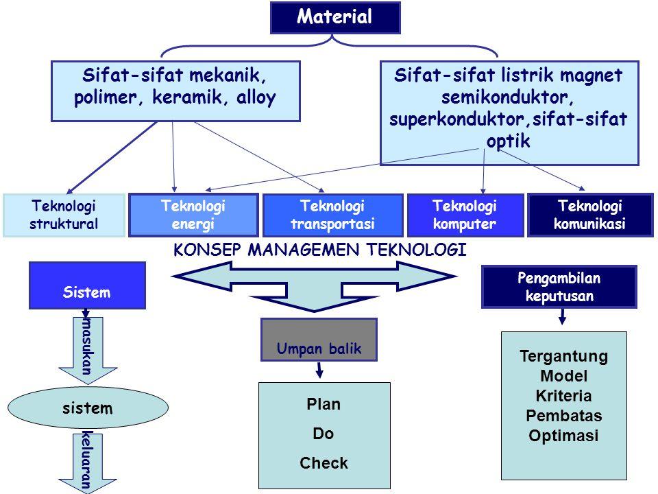 Material Sifat-sifat mekanik, polimer, keramik, alloy Sifat-sifat listrik magnet semikonduktor, superkonduktor,sifat-sifat optik Teknologi struktural