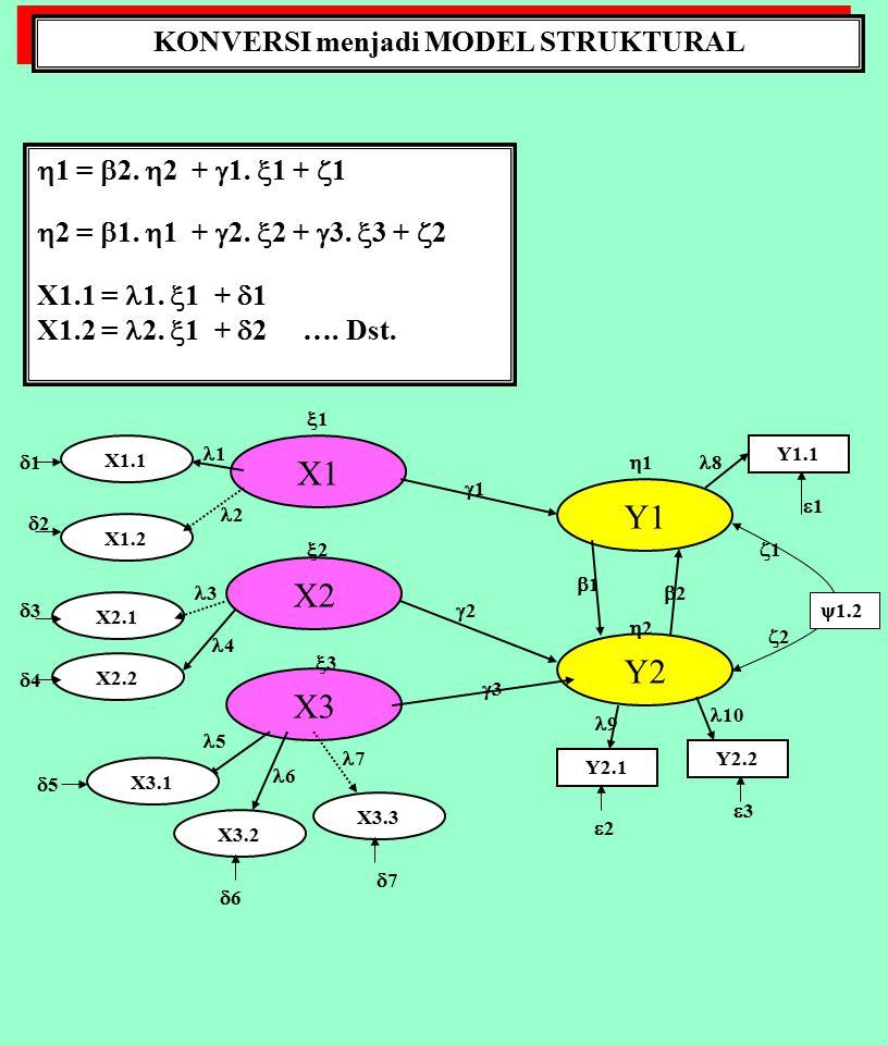 KONVERSI menjadi MODEL STRUKTURAL X1 X2 X3 Y1 Y2 X1.1 X1.2 X2.1 X2.2 X3.1 X3.2 X3.3 Y2.1 Y2.2 Y1.1 11 11 11 11 4 10 33 11 11 11  1.2