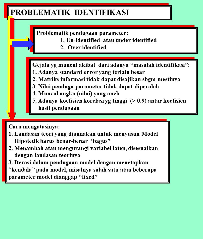 PROBLEMATIK IDENTIFIKASI Problematik pendugaan parameter: 1. Un-identified atau under identified 2. Over identified Problematik pendugaan parameter: 1