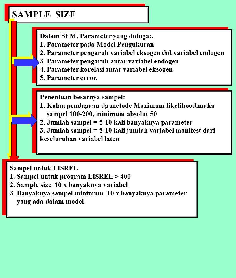 SAMPLE SIZE Dalam SEM, Parameter yang diduga:. 1. Parameter pada Model Pengukuran 2. Parameter pengaruh variabel eksogen thd variabel endogen 3. Param