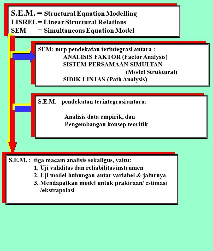 Factors Analysis Modelling X1 Xi dan Yi : Variabel atau Faktor Ksi : variabel laten X Eta: variabel laten Y Segi-empat : Variabel manifest, indikator, observable variable Bulatan oval : Variabel laten, dimensi, construct variable Xi dan Yi : Variabel atau Faktor Ksi : variabel laten X Eta: variabel laten Y Segi-empat : Variabel manifest, indikator, observable variable Bulatan oval : Variabel laten, dimensi, construct variable X2 X3 X4 X5 X8 X6 X7 Ksi 1 Ksi 3 Ksi 2 Eta 2 Eta 1 Y1 Y2 Y3 Y4