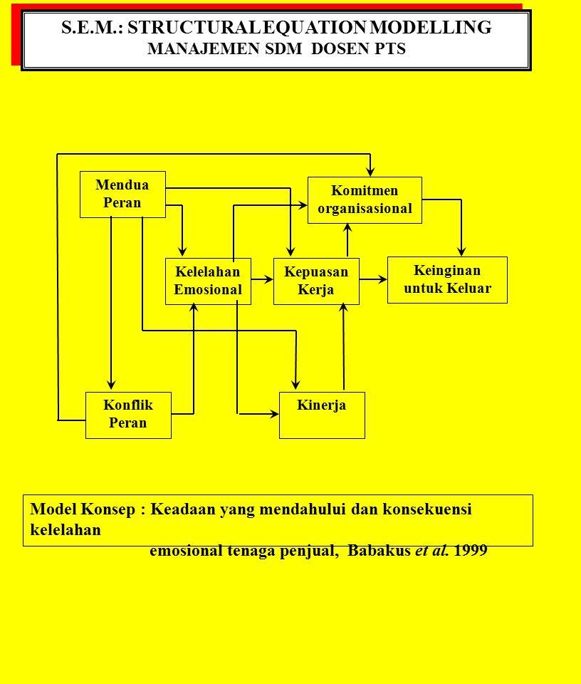 S.E.M.: STRUCTURAL EQUATION MODELLING MANAJEMEN SDM DOSEN PTS S.E.M.: STRUCTURAL EQUATION MODELLING MANAJEMEN SDM DOSEN PTS Model Konsep : Keadaan yan