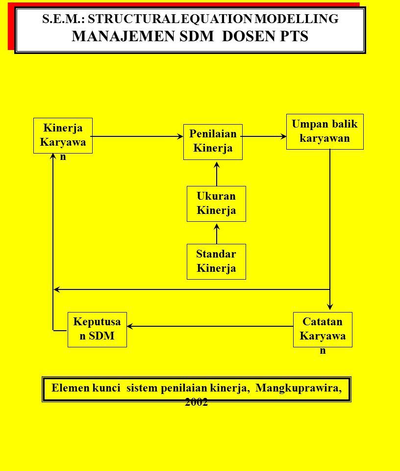 S.E.M.: STRUCTURAL EQUATION MODELLING MANAJEMEN SDM DOSEN PTS S.E.M.: STRUCTURAL EQUATION MODELLING MANAJEMEN SDM DOSEN PTS Kinerja Karyawa n Umpan ba