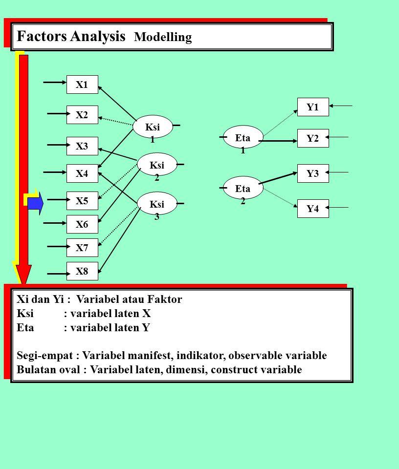 Factors Analysis Modelling X1 Xi dan Yi : Variabel atau Faktor Ksi : variabel laten X Eta: variabel laten Y Segi-empat : Variabel manifest, indikator,