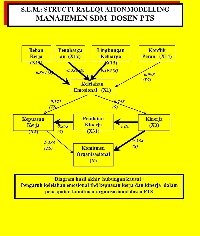 S.E.M.: STRUCTURAL EQUATION MODELLING MANAJEMEN SDM DOSEN PTS S.E.M.: STRUCTURAL EQUATION MODELLING MANAJEMEN SDM DOSEN PTS Beban Kerja (X11) Pengharg