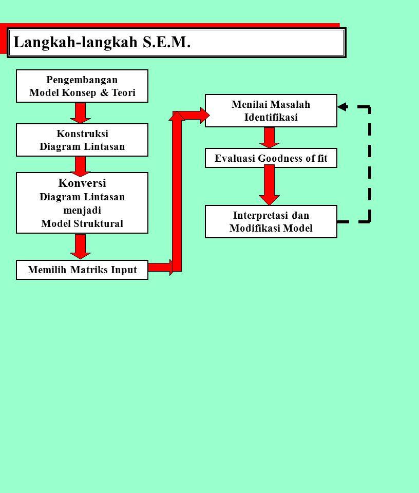 S.E.M.: STRUCTURAL EQUATION MODELLING MANAJEMEN SDM DOSEN PTS S.E.M.: STRUCTURAL EQUATION MODELLING MANAJEMEN SDM DOSEN PTS Kinerja Karyawa n Umpan balik karyawan Ukuran Kinerja Penilaian Kinerja Standar Kinerja Keputusa n SDM Catatan Karyawa n Elemen kunci sistem penilaian kinerja, Mangkuprawira, 2002
