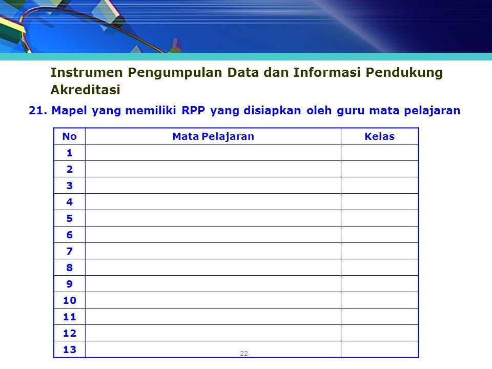 Instrumen Pengumpulan Data dan Informasi Pendukung Akreditasi NoMata PelajaranKelas 1 2 3 4 5 6 7 8 9 10 11 12 13 21. Mapel yang memiliki RPP yang dis