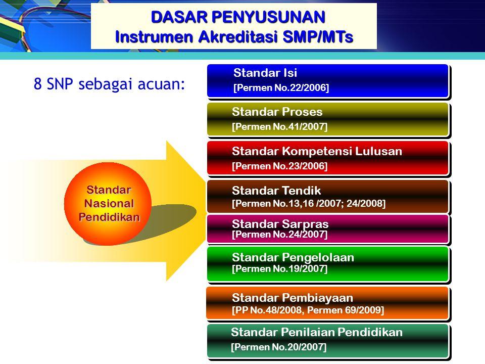 StandarNasionalPendidikan Standar Isi [Permen No.22/2006] Standar Proses [Permen No.41/2007] Standar Kompetensi Lulusan [Permen No.23/2006] Standar Tendik [Permen No.13,16 /2007; 24/2008] Standar Sarpras [Permen No.24/2007] Standar Pengelolaan [Permen No.19/2007] Standar Pembiayaan [PP No.48/2008, Permen 69/2009] Standar Penilaian Pendidikan [Permen No.20/2007] 8 SNP sebagai acuan: DASAR PENYUSUNAN DASAR PENYUSUNAN Instrumen Akreditasi SMP/MTs 6