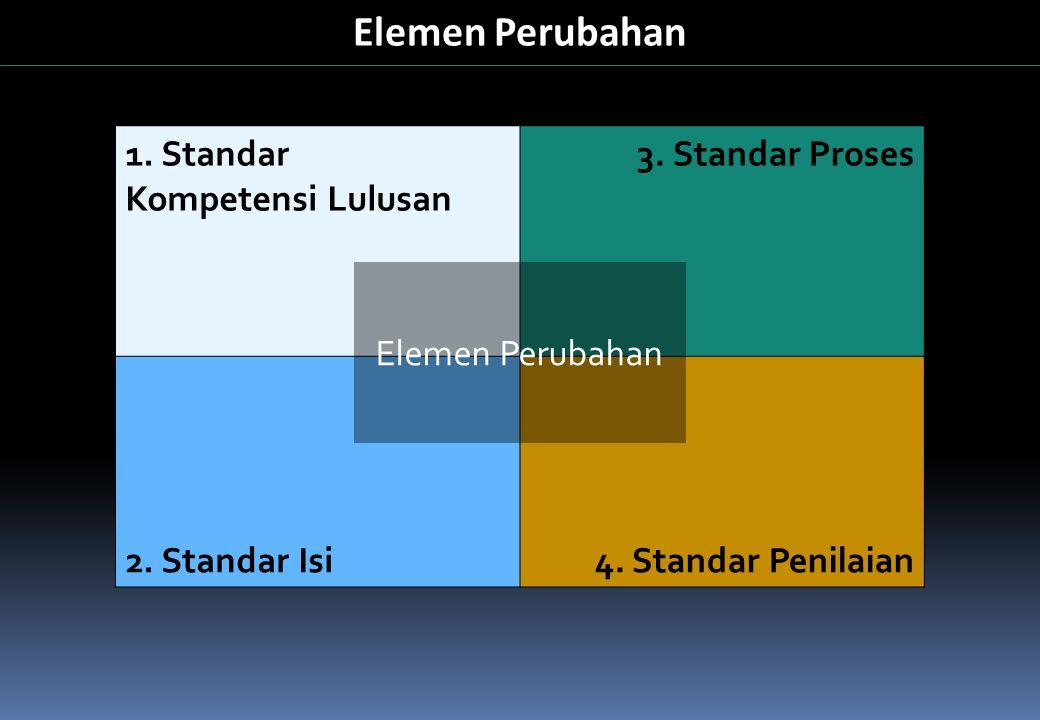 Elemen Perubahan 1.Standar Kompetensi Lulusan 3. Standar Proses 2.