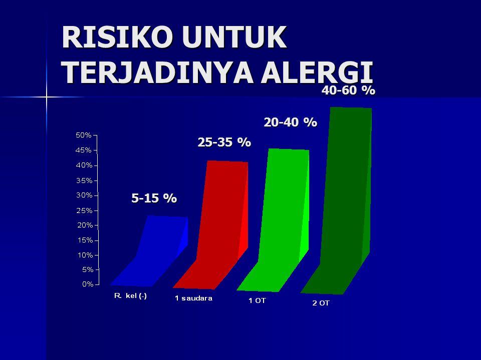 RISIKO UNTUK TERJADINYA ALERGI 5-15 % 25-35 % 20-40 % 40-60 %