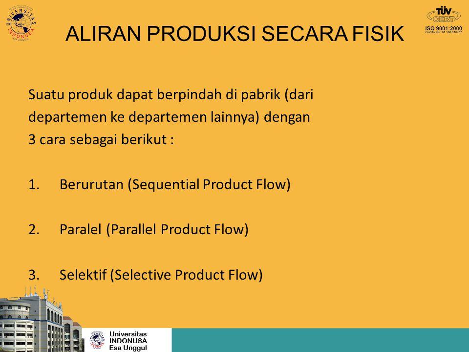ALIRAN PRODUKSI SECARA FISIK Suatu produk dapat berpindah di pabrik (dari departemen ke departemen lainnya) dengan 3 cara sebagai berikut : 1.Beruruta
