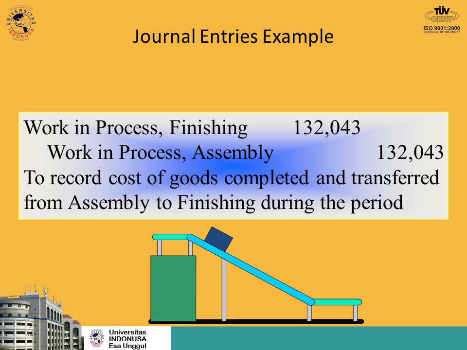 Journal Entries Example Work in Process, Finishing 132,043 Work in Process, Assembly132,043 To record cost of goods completed and transferred from Ass