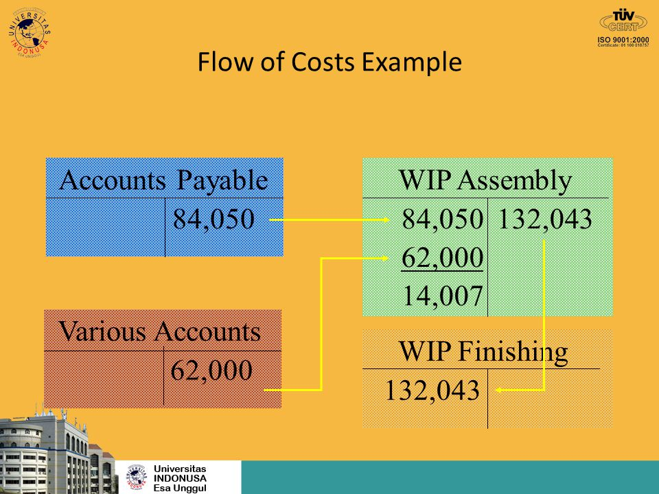 Flow of Costs Example Accounts Payable 84,050 Various Accounts 62,000 WIP Assembly 84,050 132,043 62,000 14,007 WIP Finishing 132,043