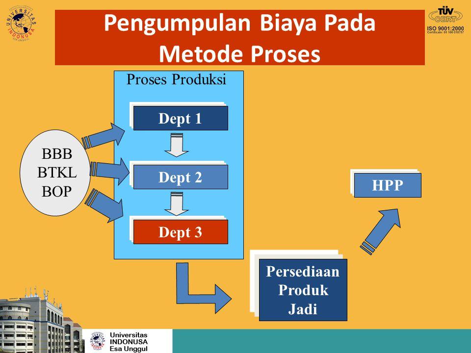 Pengumpulan Biaya Pada Metode Proses BBB BTKL BOP Dept 1 Dept 2 Dept 3 Persediaan Produk Jadi HPP Proses Produksi