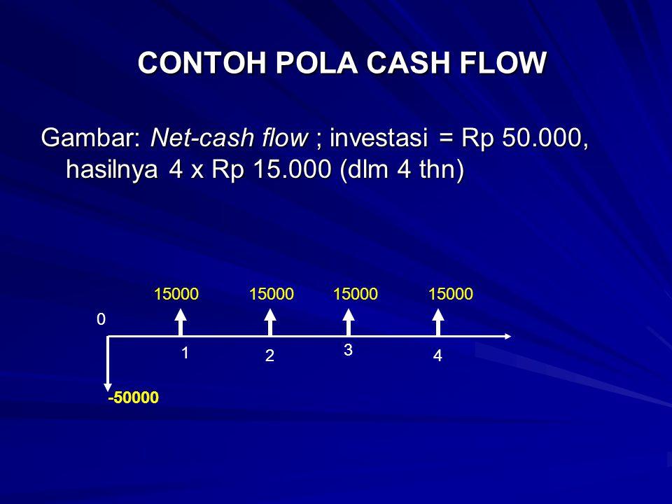CONTOH POLA CASH FLOW CONTOH POLA CASH FLOW Gambar: Net-cash flow ; investasi = Rp 50.000, hasilnya 4 x Rp 15.000 (dlm 4 thn) 15000 0 1 2 3 4 -50000