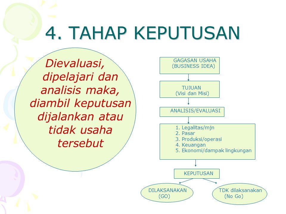 3. ANALISIS KELAYAKAN BISNIS 1.Aspek legalitas/mjn 2.Aspek pemasaran 3.Aspek produksi/ operasi 4.Aspek Keuangan