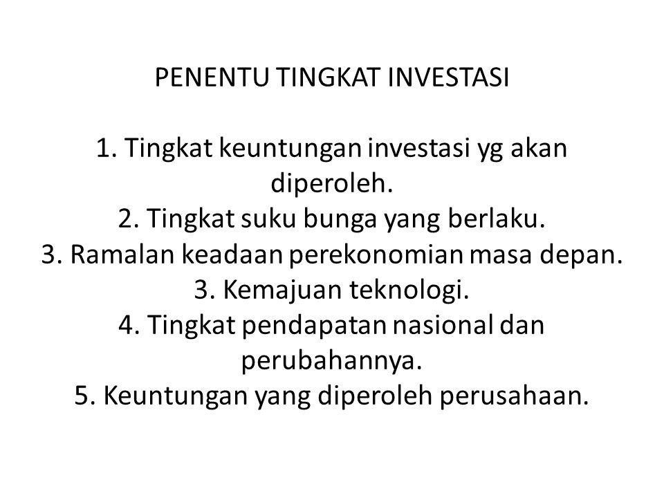 PENENTU TINGKAT INVESTASI 1. Tingkat keuntungan investasi yg akan diperoleh. 2. Tingkat suku bunga yang berlaku. 3. Ramalan keadaan perekonomian masa