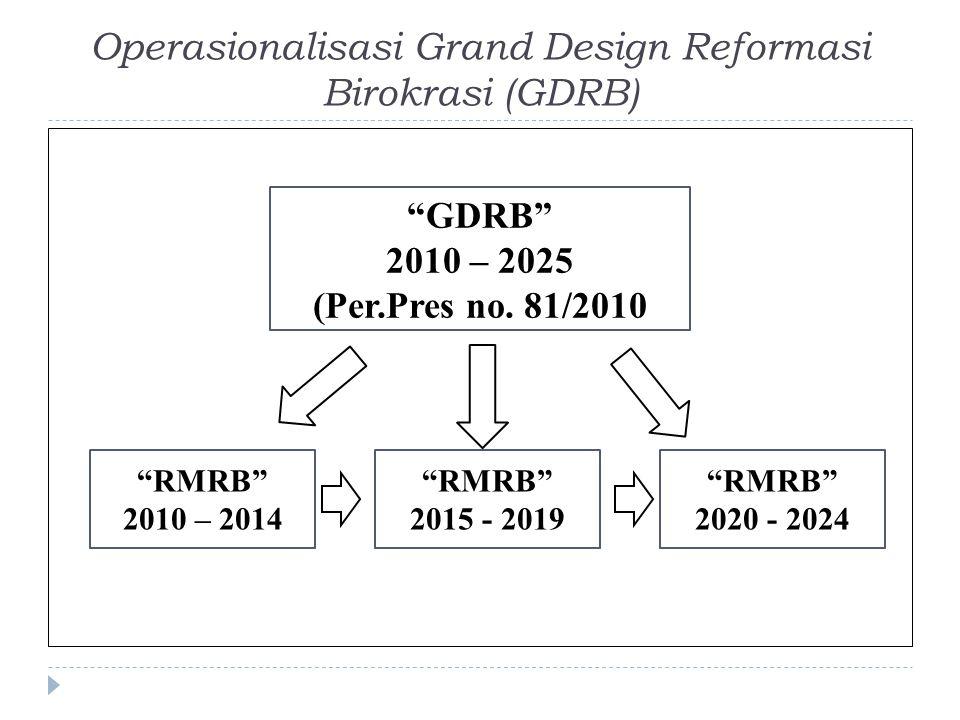 Operasionalisasi Grand Design Reformasi Birokrasi (GDRB) GDRB 2010 – 2025 (Per.Pres no.