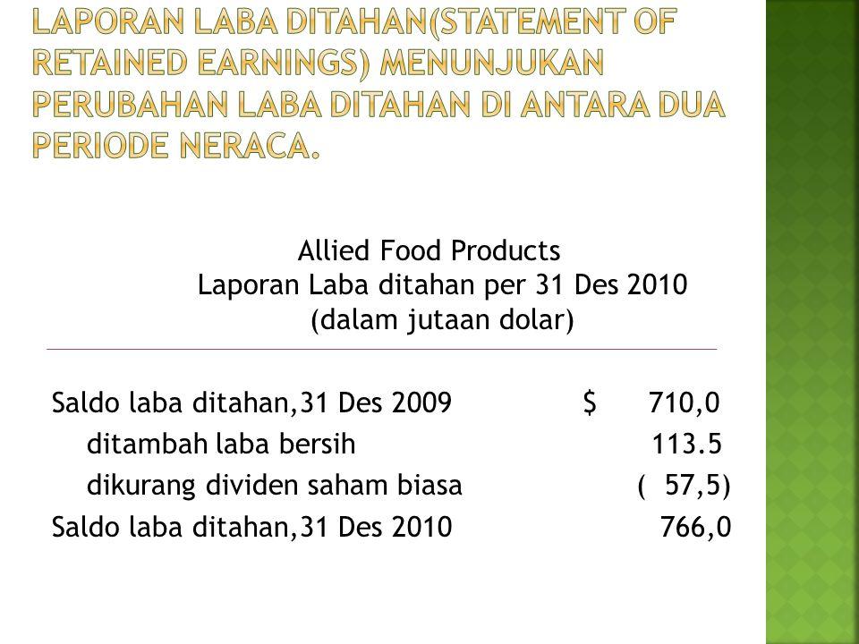 Allied Food Products Laporan Laba ditahan per 31 Des 2010 (dalam jutaan dolar) Saldo laba ditahan,31 Des 2009 $ 710,0 ditambah laba bersih 113.5 dikur