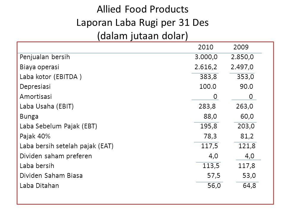 Allied Food Products Laporan Laba Rugi per 31 Des (dalam jutaan dolar) 2010 2009 Penjualan bersih 3.000,0 2.850,0 Biaya operasi 2.616,2 2.497,0 Laba k