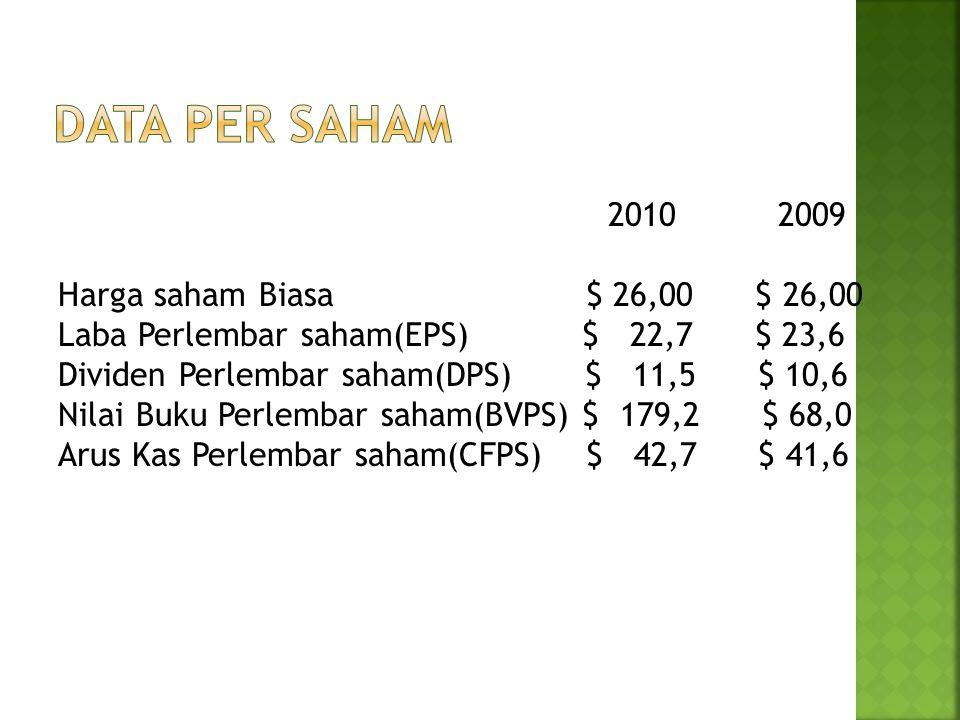 2010 2009 Harga saham Biasa $ 26,00 $ 26,00 Laba Perlembar saham(EPS) $ 22,7 $ 23,6 Dividen Perlembar saham(DPS) $ 11,5 $ 10,6 Nilai Buku Perlembar sa