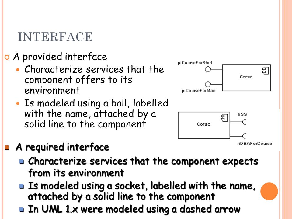 INTERFACE A provided interface Characterize services that the component offers to its environment Is modeled using a ball, labelled with the name, attached by a solid line to the component A required interface A required interface Characterize services that the component expects from its environment Characterize services that the component expects from its environment Is modeled using a socket, labelled with the name, attached by a solid line to the component Is modeled using a socket, labelled with the name, attached by a solid line to the component In UML 1.x were modeled using a dashed arrow In UML 1.x were modeled using a dashed arrow