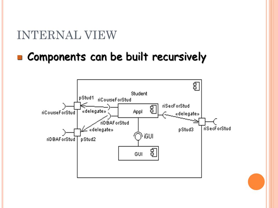 INTERNAL VIEW Components can be built recursively Components can be built recursively