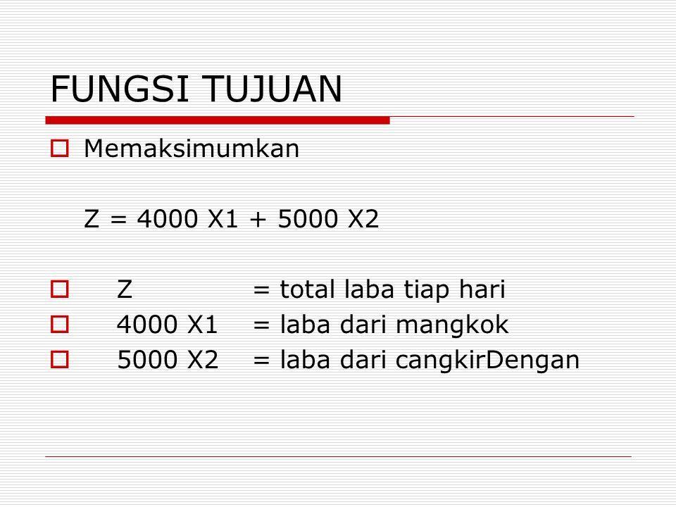 FUNGSI TUJUAN  Memaksimumkan Z = 4000 X1 + 5000 X2  Z = total laba tiap hari  4000 X1 = laba dari mangkok  5000 X2 = laba dari cangkirDengan