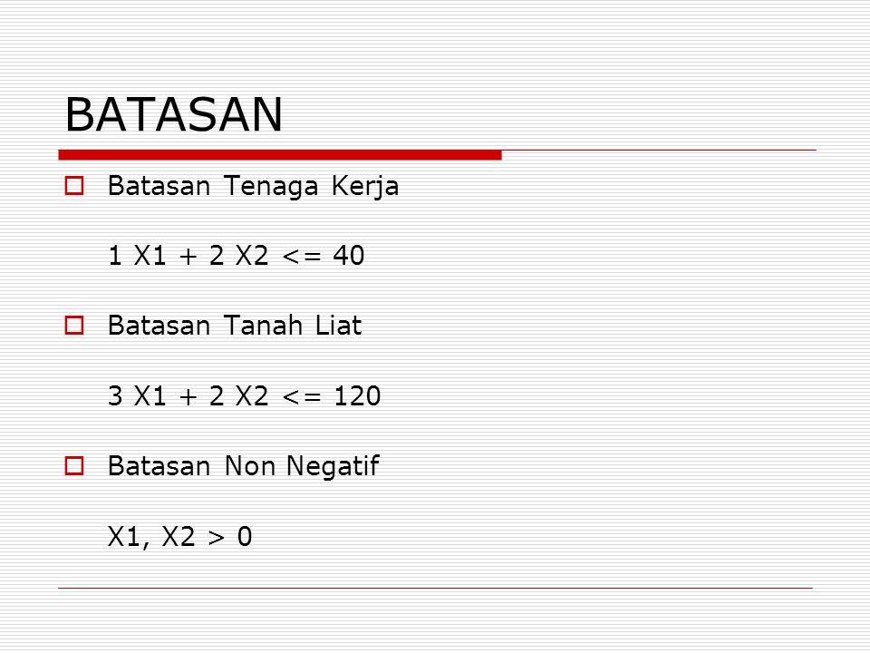 BATASAN  Batasan Tenaga Kerja 1 X1 + 2 X2 <= 40  Batasan Tanah Liat 3 X1 + 2 X2 <= 120  Batasan Non Negatif X1, X2 > 0