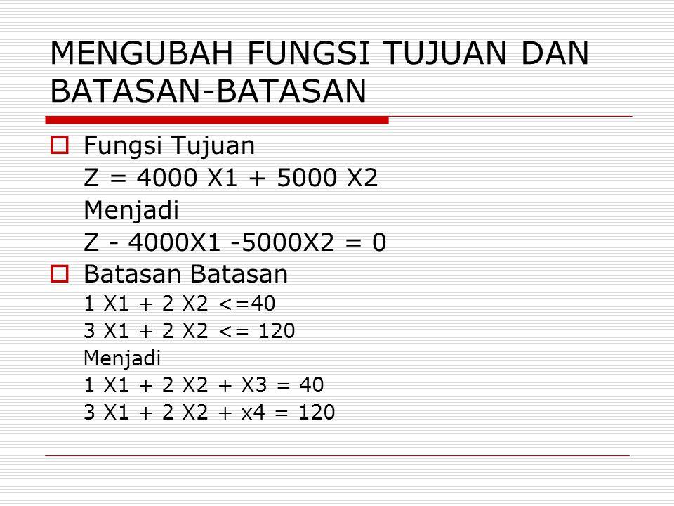 MENGUBAH FUNGSI TUJUAN DAN BATASAN-BATASAN  Fungsi Tujuan Z = 4000 X1 + 5000 X2 Menjadi Z - 4000X1 -5000X2 = 0  Batasan Batasan 1 X1 + 2 X2 <=40 3 X