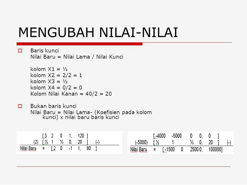 MENGUBAH NILAI-NILAI  Baris kunci Nilai Baru = Nilai Lama / Nilai Kunci kolom X1 = ½ kolom X2 = 2/2 = 1 kolom X3 = ½ kolom X4 = 0/2 = 0 Kolom Nilai K