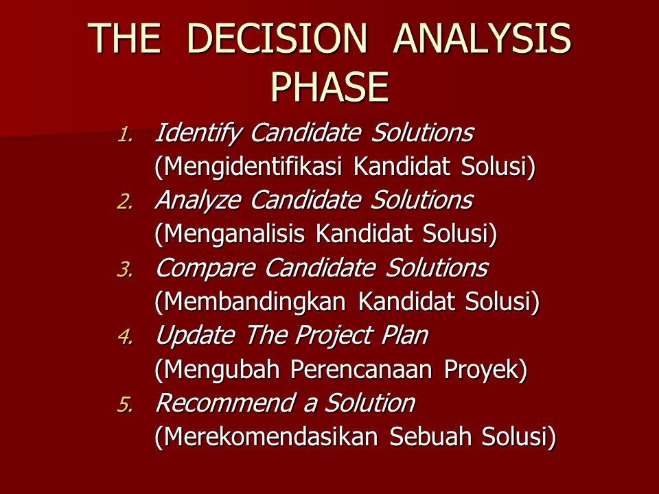THE DECISION ANALYSIS PHASE 1. Identify Candidate Solutions (Mengidentifikasi Kandidat Solusi) 2. Analyze Candidate Solutions (Menganalisis Kandidat S