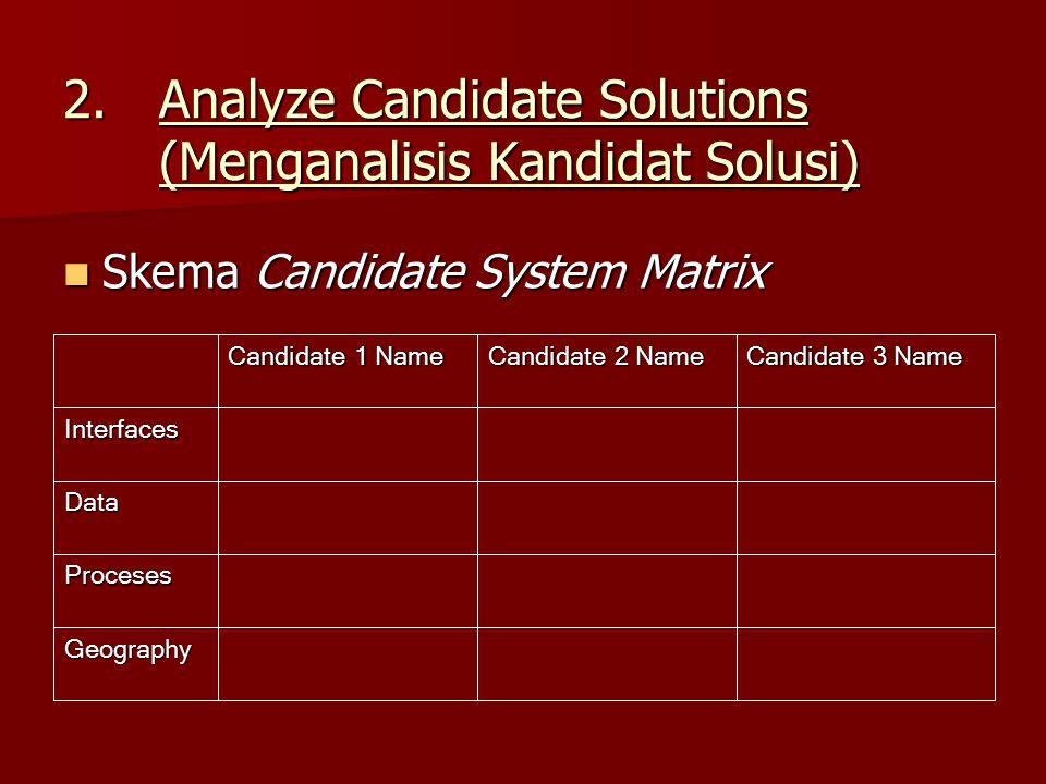2.Analyze Candidate Solutions (Menganalisis Kandidat Solusi) Skema Candidate System Matrix Skema Candidate System Matrix Geography Proceses Data Inter