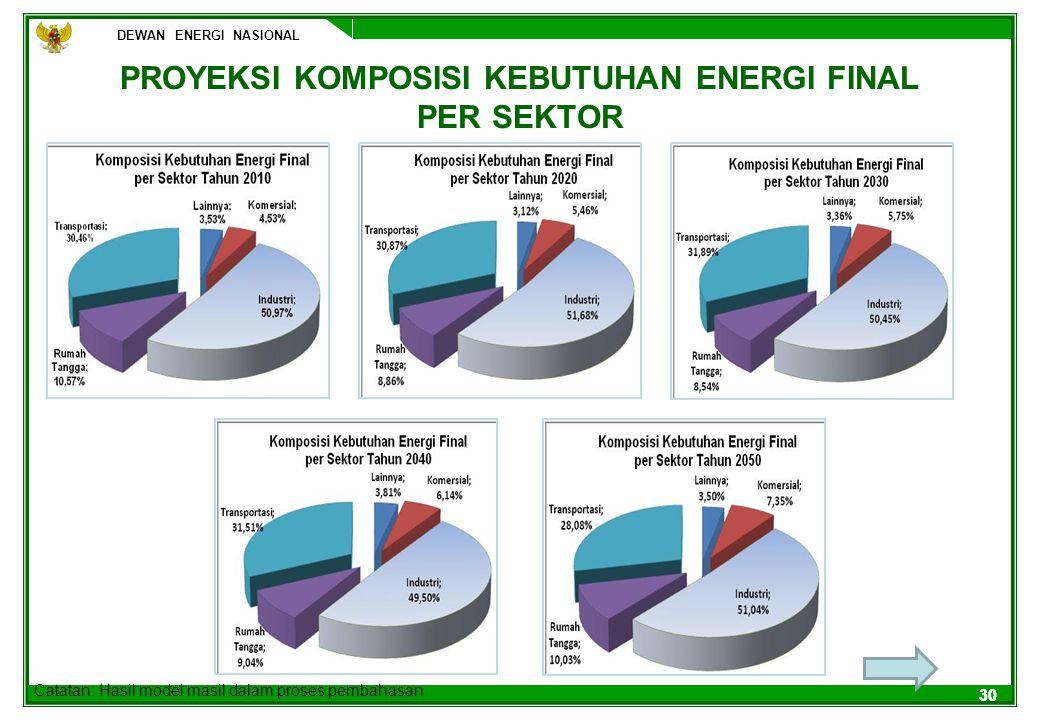 DEWAN ENERGI NASIONAL 30 PROYEKSI KOMPOSISI KEBUTUHAN ENERGI FINAL PER SEKTOR Catatan: Hasil model masil dalam proses pembahasan